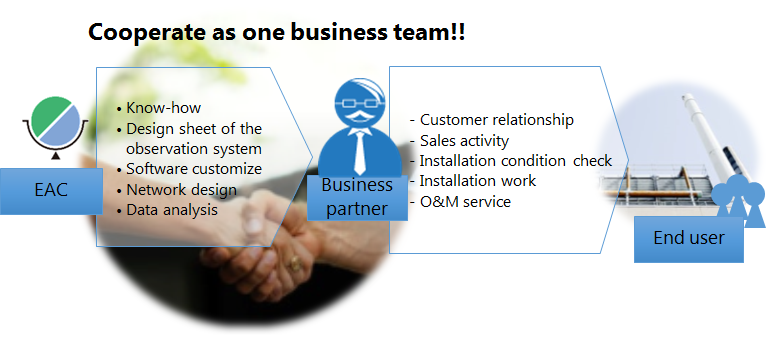 Cooperate as one business team!!