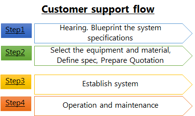 Customer support flow